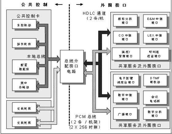下图是coral ipx 3000程控交换平台的内部系统组成及功能框图.